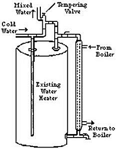 piping diagram outdoor wood boiler the wiring diagram external wood boiler wiring diagram